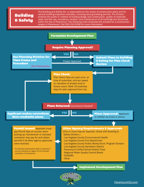 small resolution of building and safety permitting flow chart