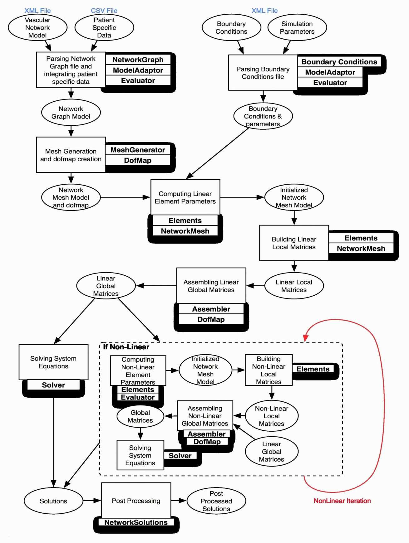 Blank Flow Chart Template Along with Turtle Diagram