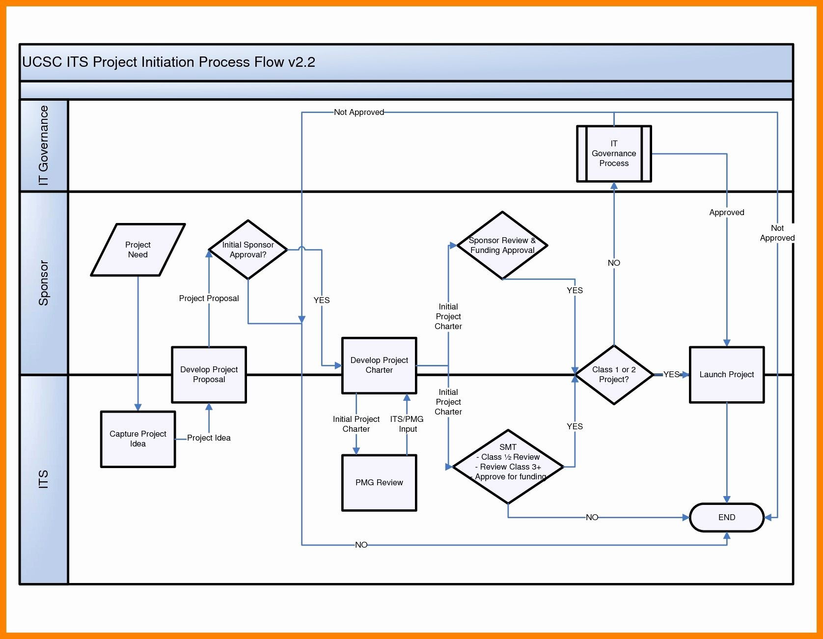 hight resolution of process flow template powerpoint free unique flow chart