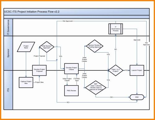 small resolution of process flow template powerpoint free unique flow chart