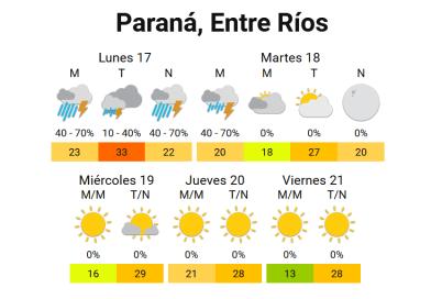 Al menos hasta el martes el clima seguirá inestable