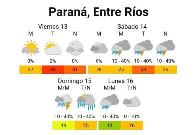 Viernes muy caluroso y fin de semana posiblemente lluvioso