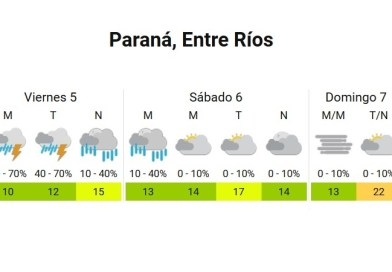 Viernes nublado y con probables precipitaciones