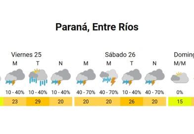 Probabilidad de precipitaciones para este viernes y sábado