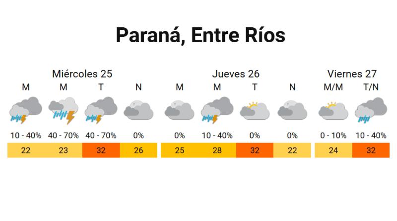 Pronóstico en Paraná al 24/11/2020