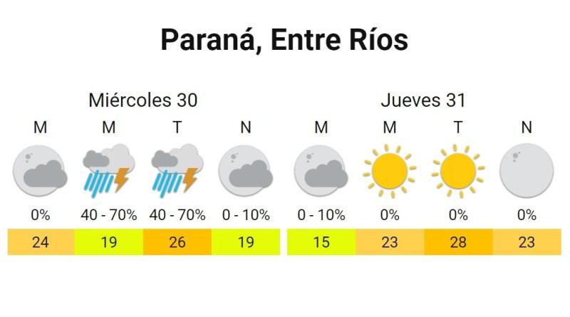 Clima Paraná 30 y 31 de diciembre del 2020