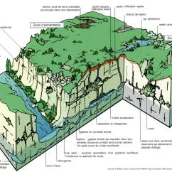 Waterfall Formation Diagram 2004 F350 Fuse Box L 39eau Parc Naturel Régional Des Grands Causses
