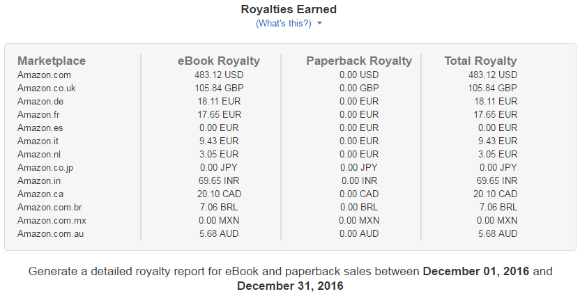 How To Write Erotica Income Royalty