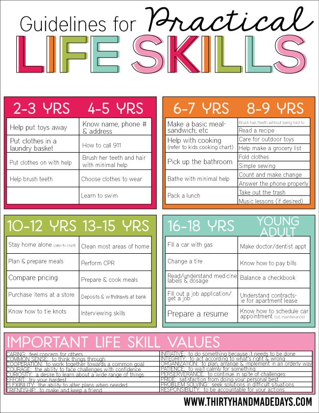 Practical Life Skills For Kids - Parenting Worksheets