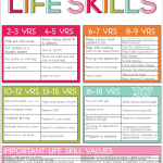Practical Life Skills