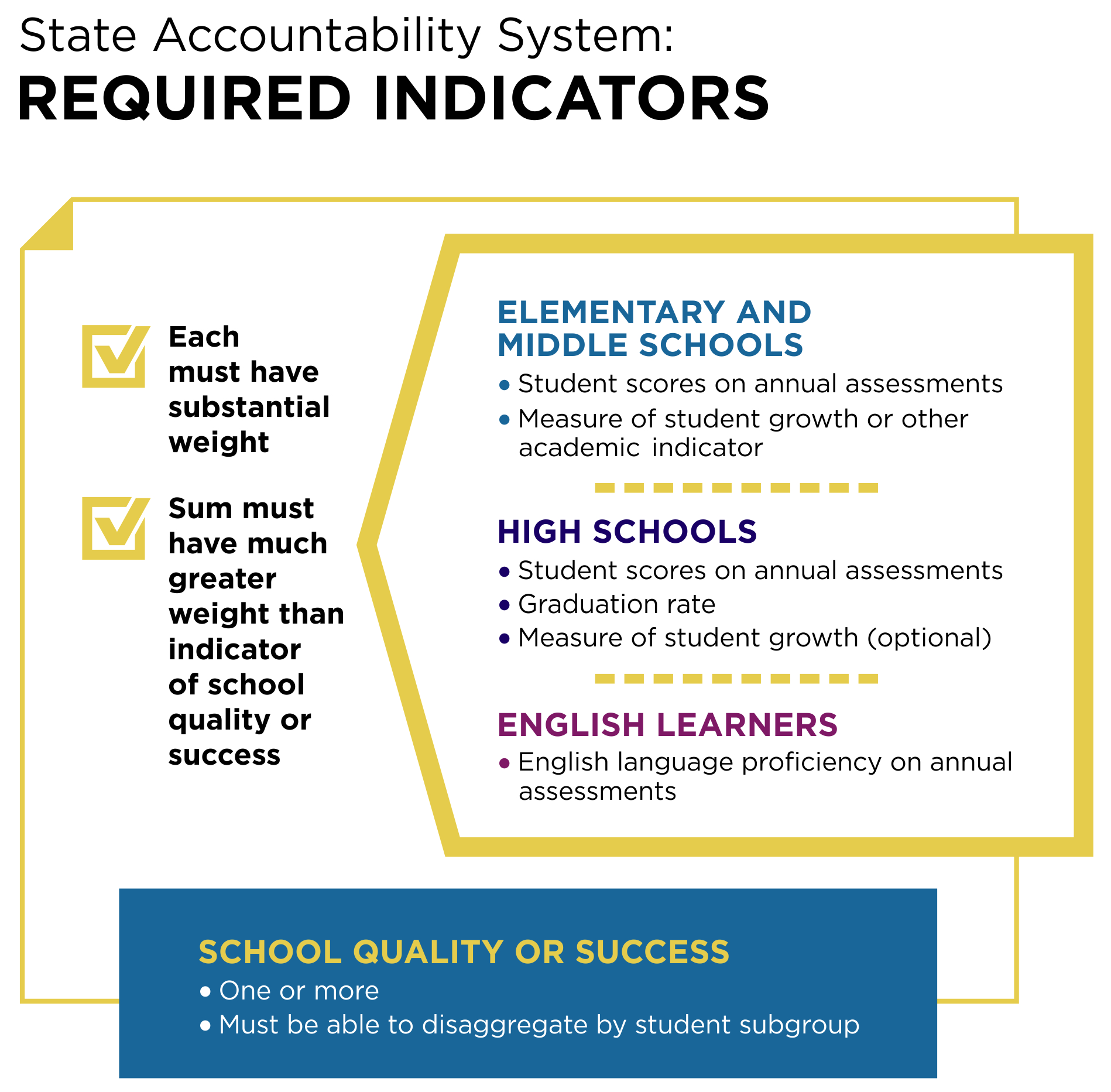 Stakeholder Guide To The Essa