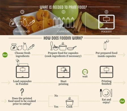 Foodini, l'imprimante à bouffe (échec Kickstarter)
