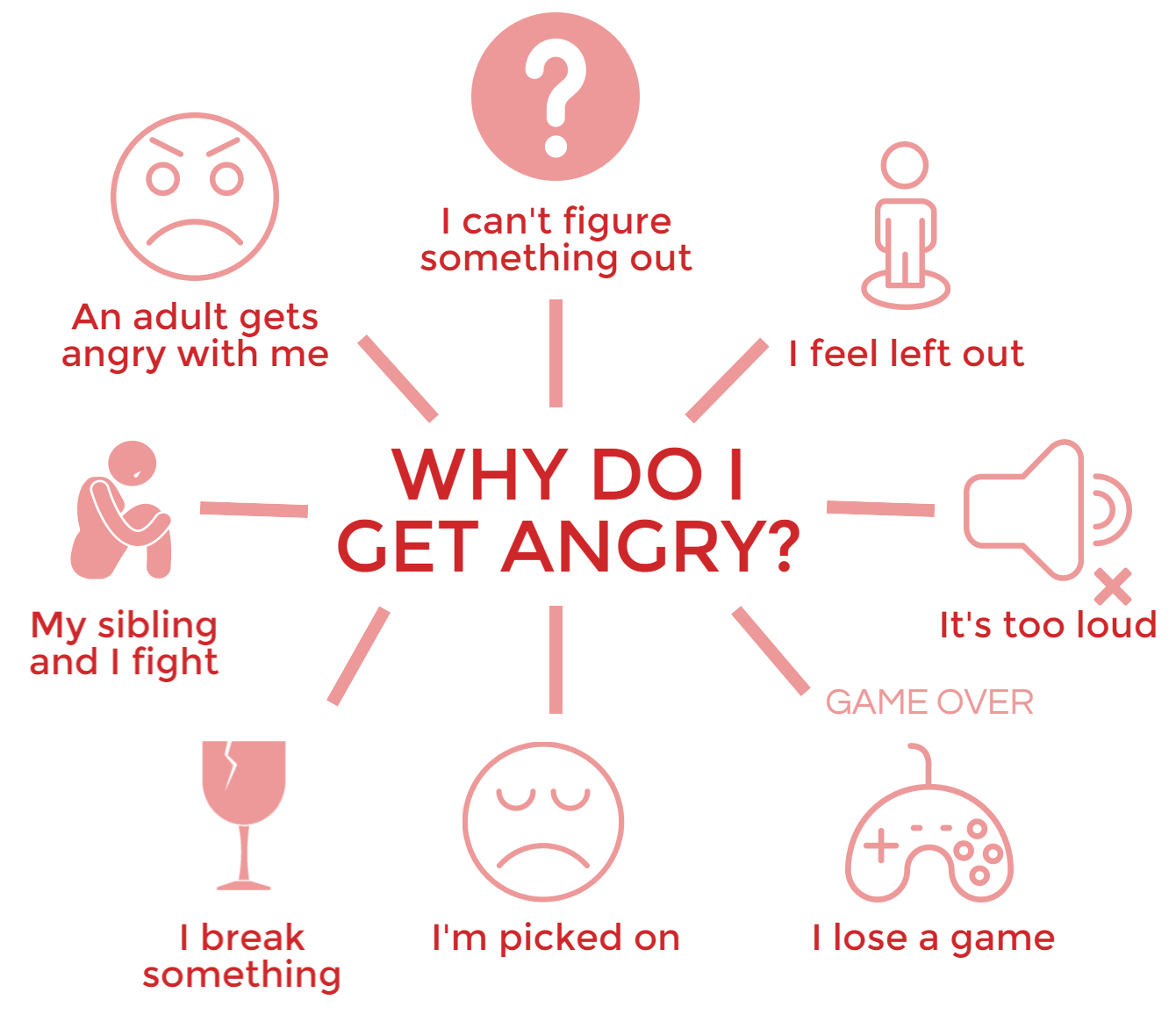 Anger Management Triggers Worksheet