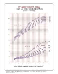 Indian girls growth chart to years also physical charts rh parentree