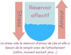 infographie réservoir d'amour