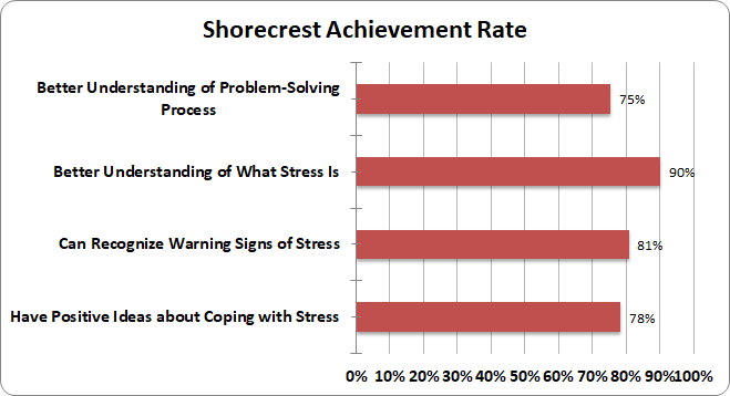 Shorecrest Achievement