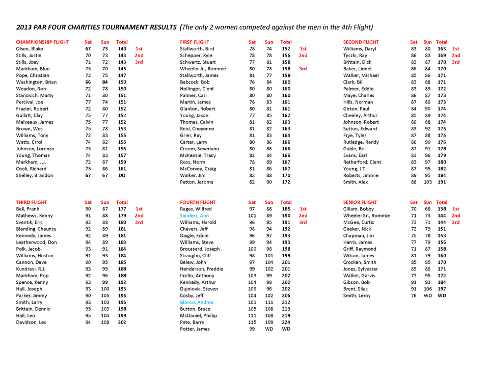 Annual Tournament Results Par Four