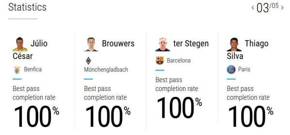 LDC - Thiago Silva 100% de passes réussies, le PSG 1er à la possession de balle