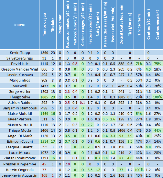 Saison 2015-2016 : Statistiques après PSG - Troyes