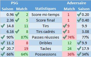 Saison 2015-2016 : Statistiques après PSG - OL : retour de Verratti et efficacité remarquable.