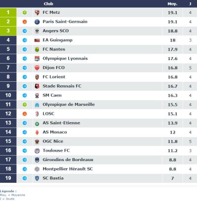 Ligue 1 - Le FC Metz arrive à égalité avec le PSG au classement des pelouses