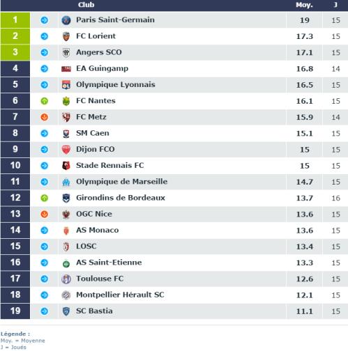 Ligue 1 - Le PSG toujours en tête du classement des pelouses, mais en retard pour les tribunes