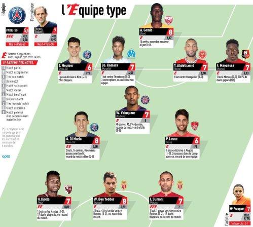Ligue 1 - 2 joueurs du PSG et Tuchel dans l'équipe-type de la 10e journée de L'Equipe