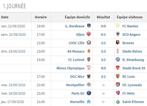 Ligue 1 - Retour sur la 1ere journée: Nîmes en tête après un 4-0, le PSG jouera dans 3 semaines