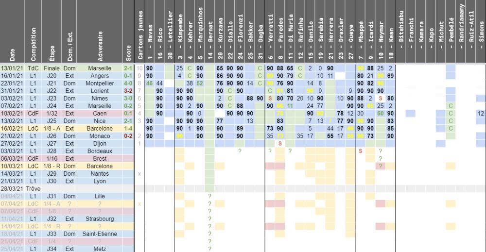 Dijon/PSG - Disponibilités, équipe possible et risques de suspensions du club parisien