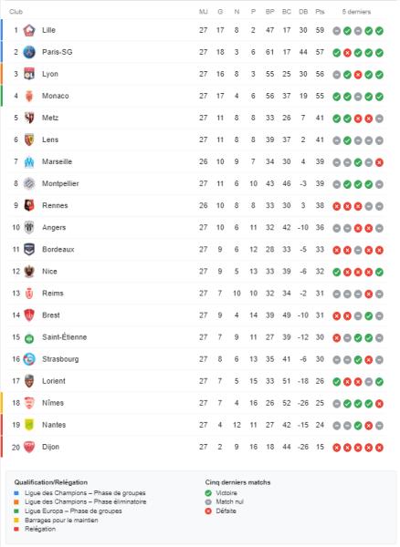 Ligue 1 - Retour sur la 27e journée : le PSG repasse 2e, 2 points derrière Lille