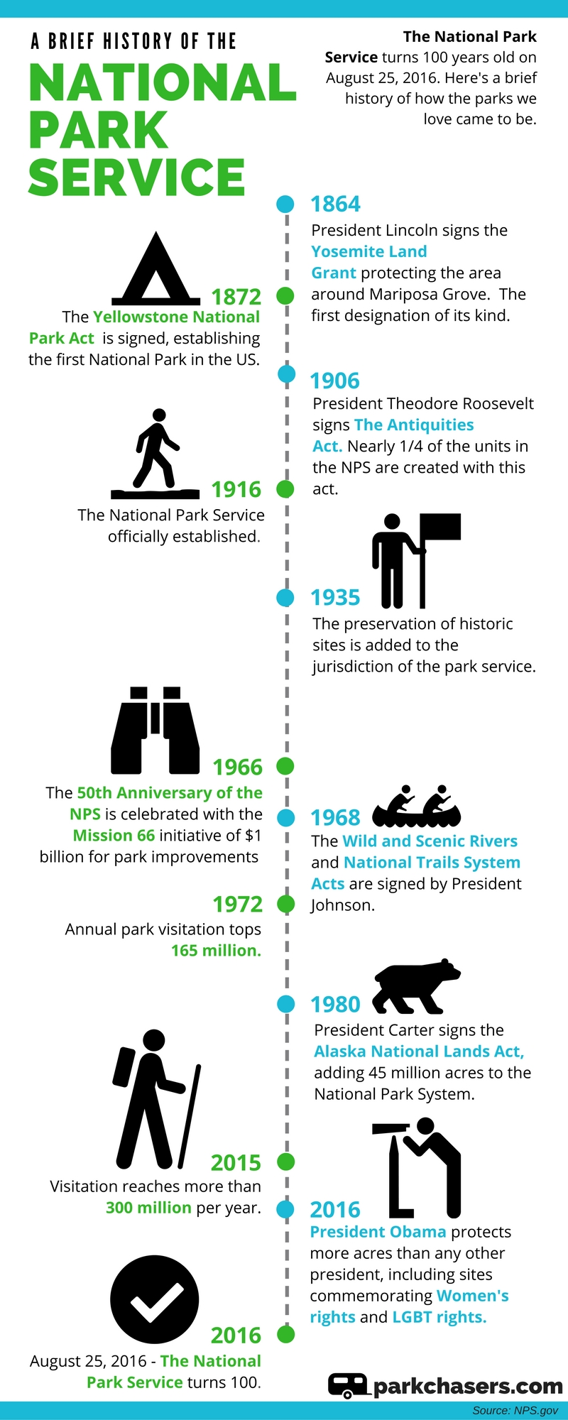 History of the National Park Service (Infographic)