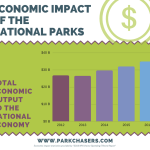 Economic Impact of the National Parks