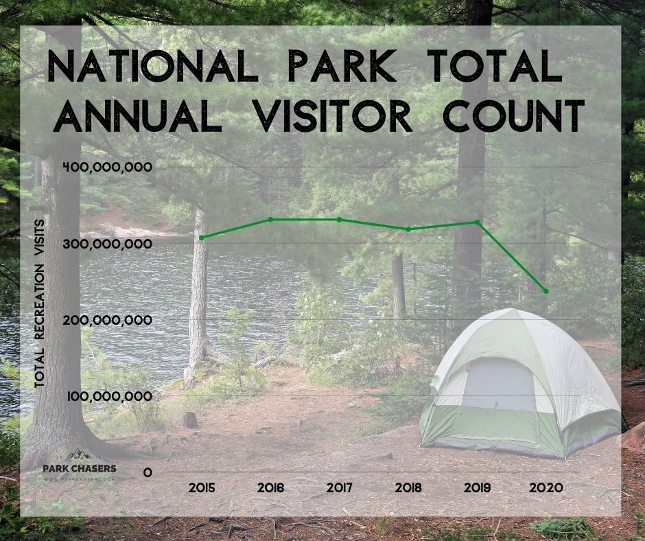 NATIONAL PARK VISITOR COUNT