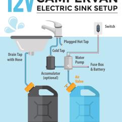 Shurflo Rv Water Pump Wiring Diagram Old Lennox Thermostat Installing A Campervan System [sink & Plumbing Diagrams]