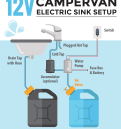 how to install a 12 volt electric sink [ 2139 x 2946 Pixel ]