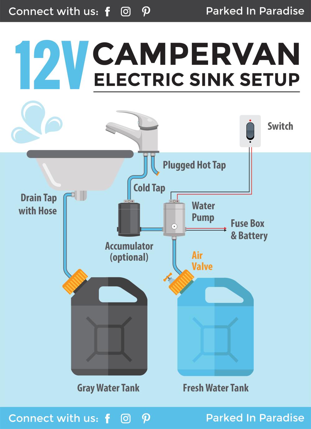 medium resolution of installing a campervan water system sink plumbing diagrams rv water tank plumbing diagram rv plumbing diagram