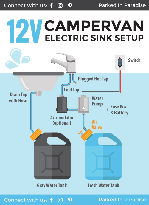 small resolution of how to install a 12 volt electric sink 12v electric sink installation water tanks