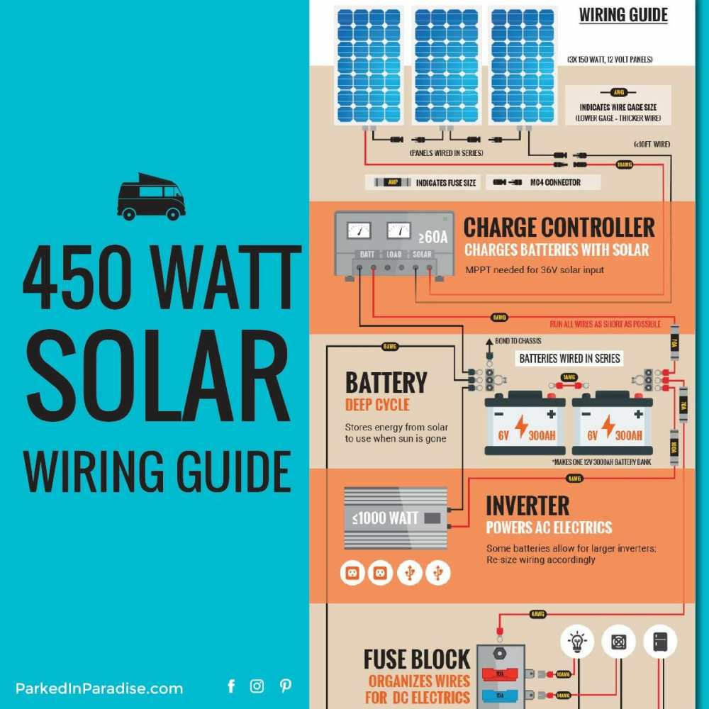 medium resolution of solar solar panel to battery bank wiring diagram