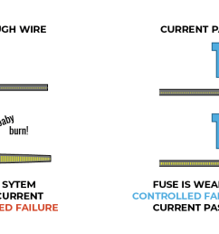 examples of wire fuses working [ 1584 x 588 Pixel ]