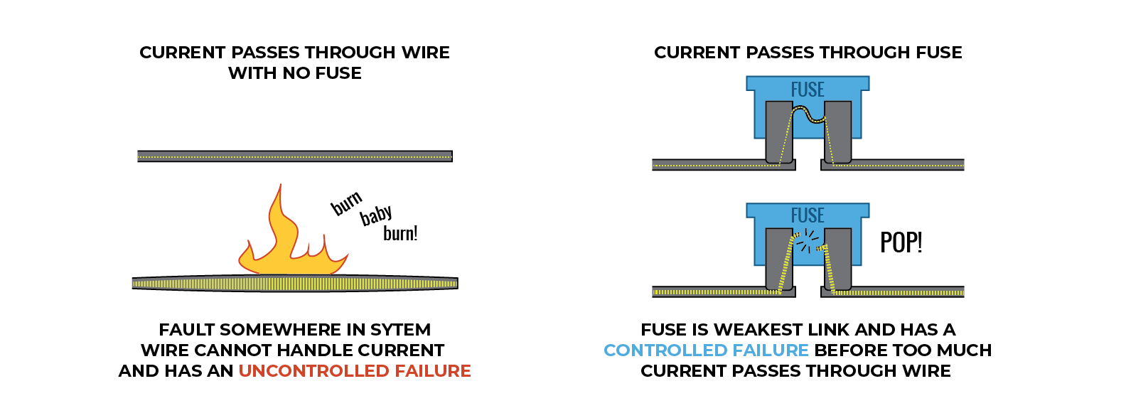 hight resolution of examples of wire fuses working