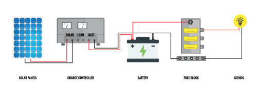 small resolution of wiring instructions battery direct wiring diagrams second charge controllers parked in paradise wiring instructions battery direct