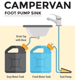 campervan foot pump plumbing diagram [ 1854 x 2380 Pixel ]