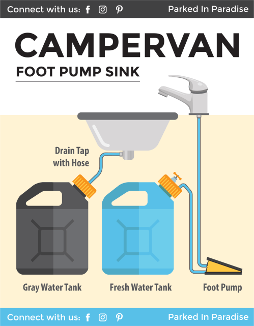 small resolution of campervan foot pump plumbing diagram