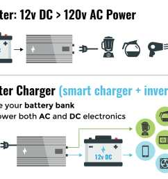 differences between an inverter and an inverter charger for an rv or motorhome [ 1500 x 1077 Pixel ]