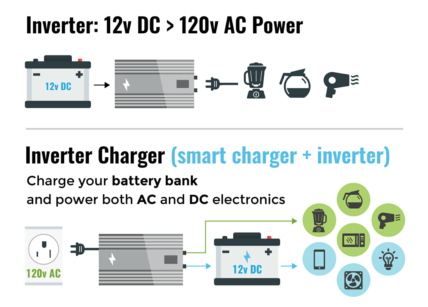 hight resolution of differences between an inverter and an inverter charger for an rv or motorhome