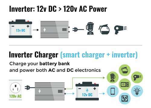 small resolution of differences between an inverter and an inverter charger for an rv or motorhome