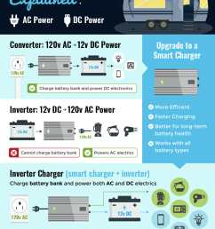 infographic showing the difference between a converter smart charger inverter and inverter charger in [ 900 x 1350 Pixel ]