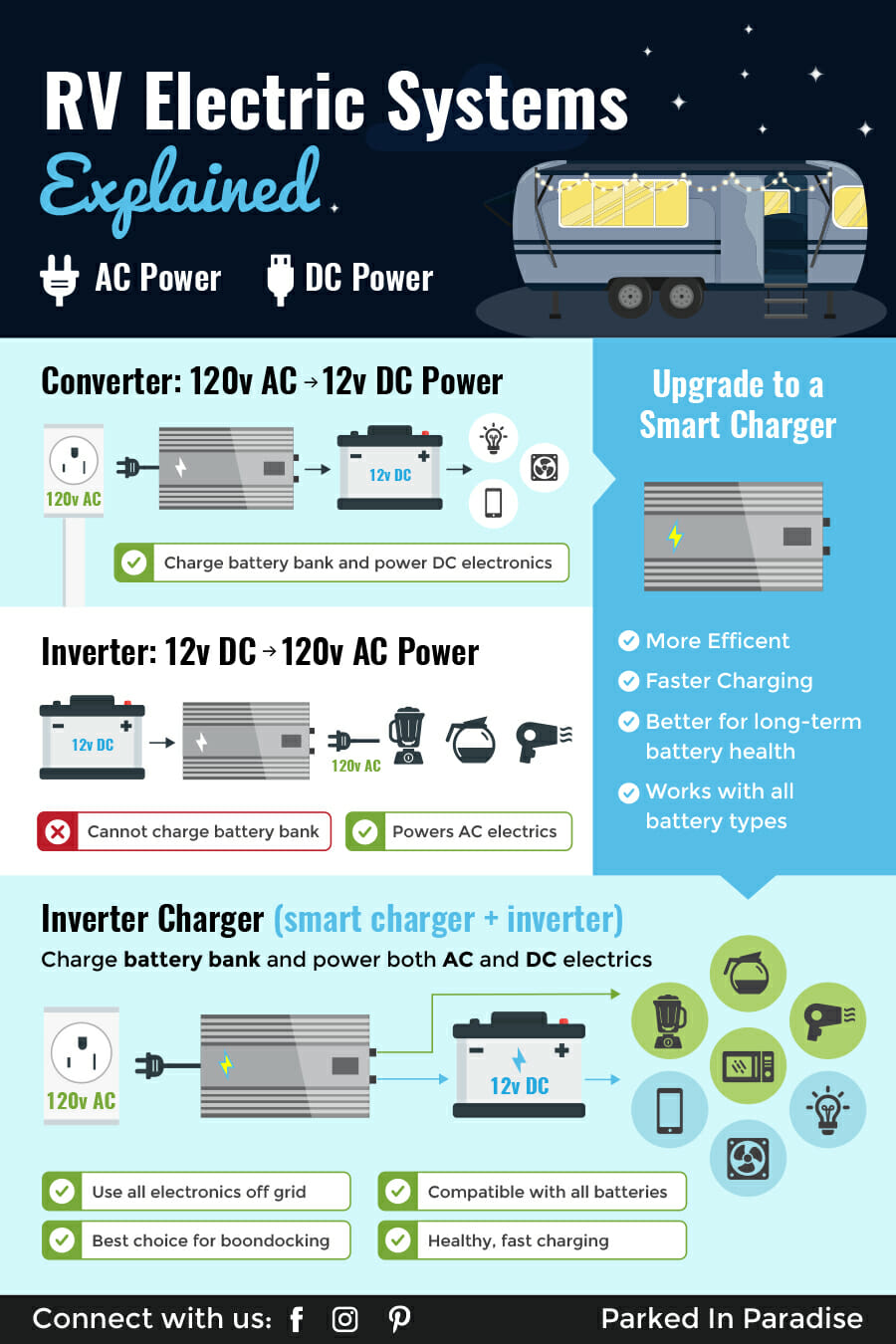 hight resolution of infographic showing the difference between a converter smart charger inverter and inverter charger in