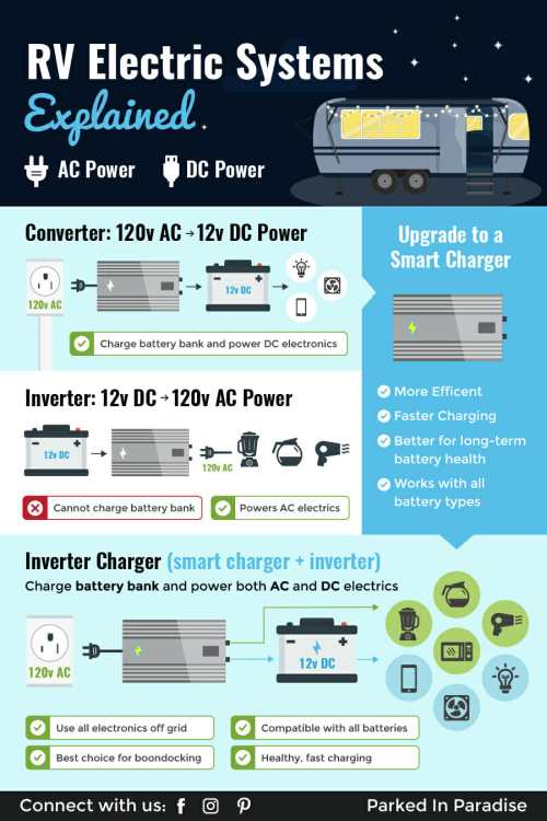 small resolution of infographic showing the difference between a converter smart charger inverter and inverter charger in