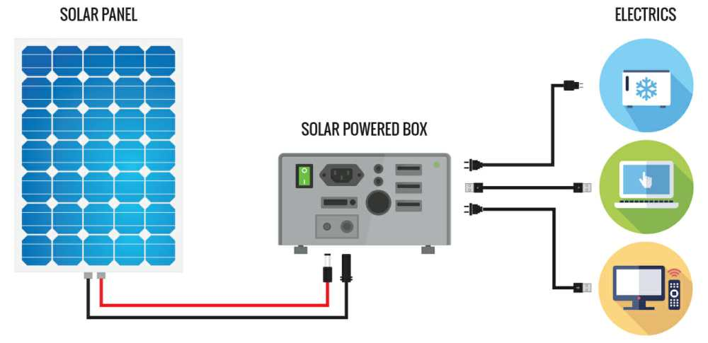 medium resolution of powering your campervan with a solar generator